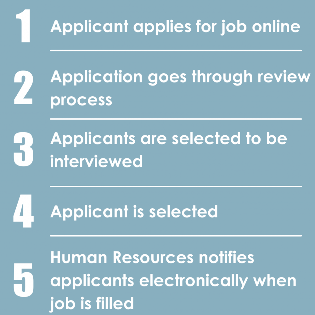 Application process steps
